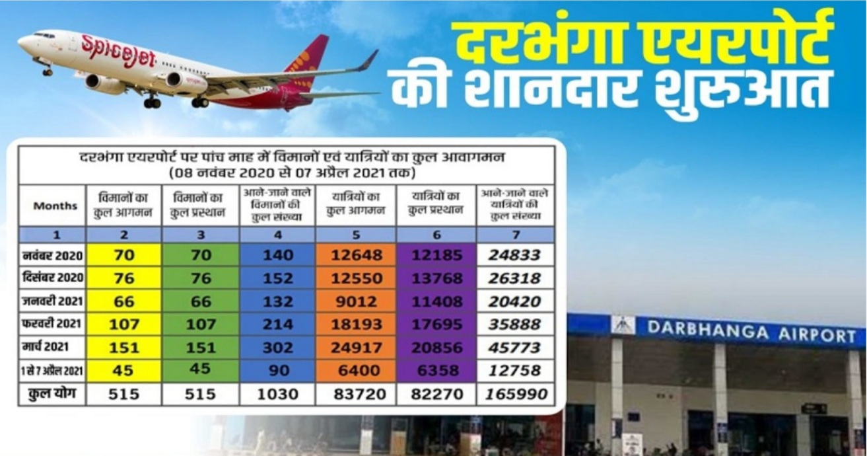 दरभंगा एयरपोर्ट ने रचा नया इतिहास, 165990 लोगों ने विमान यात्रा कर बनाया अनोखा रिकार्ड